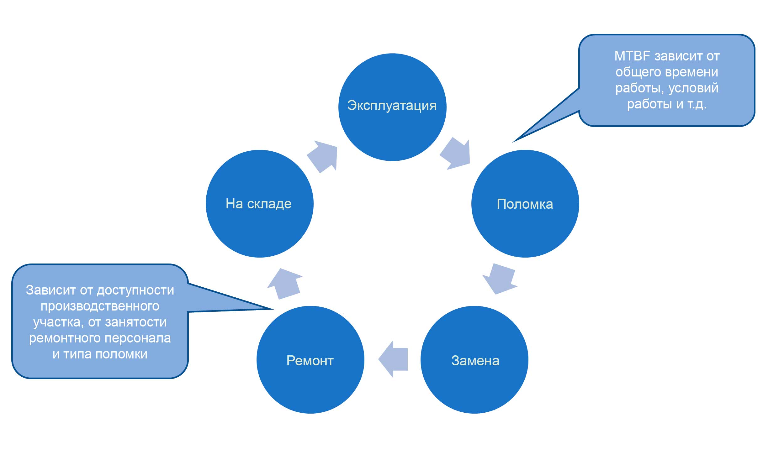 Typical cycle for repairable spares