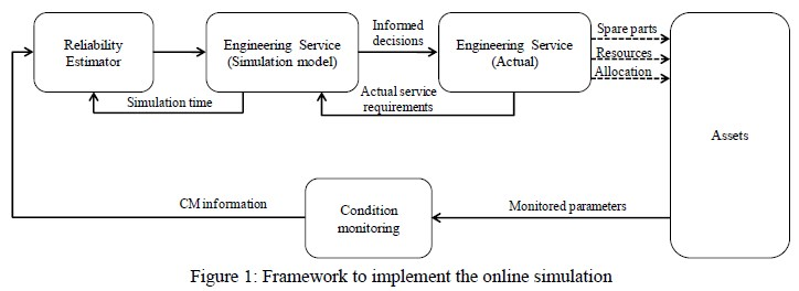 Online maintenance simulation framework