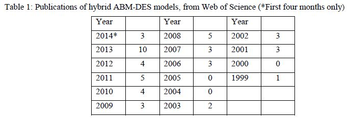 Publications of hybrid ABM-DES models