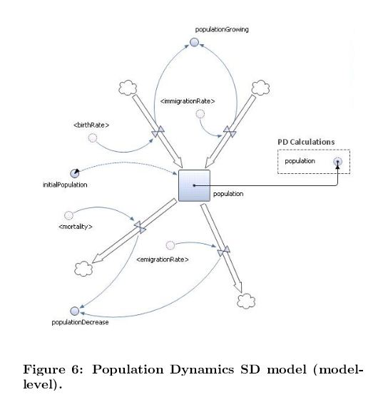 Population dynamics SD model