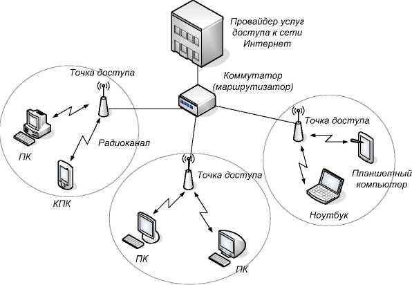 Структурная схема сети интернета
