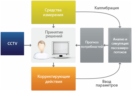 passenger_flow_management_ru.jpg
