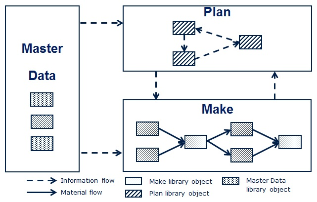 Modeling of Material and Information Flows in SCSC-SIMLIB