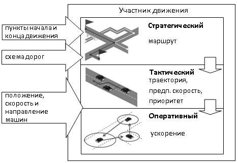 Simulation_modeling_enviroment_of_transport_systems_2.jpg